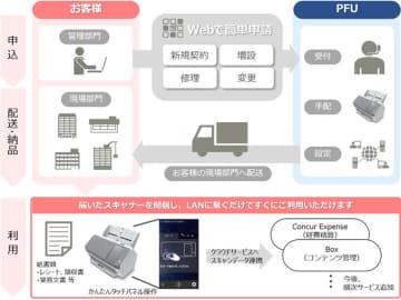 紙書類を電子化してデータをクラウドと連携可能なサービス ‐ PFU