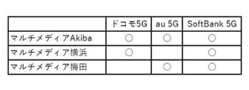 ヨドバシカメラ、一部店舗で主要3キャリアの5Gネットワークサービスが利用可能に