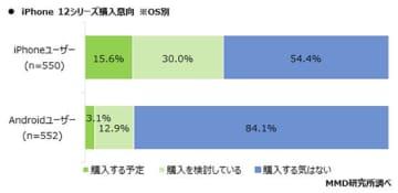 iPhone 12シリーズ購入意向、iPhoneユーザーが4割超でAndroidユーザーが1割超が