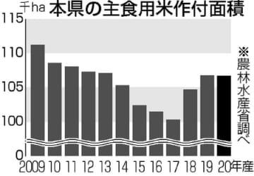 県内主食用米作付面積が3年ぶり減 減反廃止後初めて