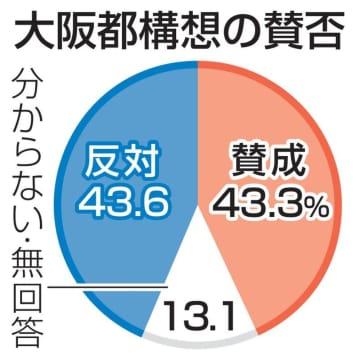 大阪都構想、賛成・反対が拮抗 9月調査は賛成10ポイント優位 画像