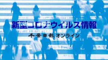 【新型コロナ詳報】千葉県内43人判明、約半数が経路不明 高校で生徒5人クラスター 千葉市8人、松戸市は7人