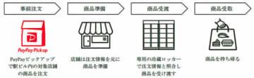 JR東日本都市開発/エキピックロッカー実現へ実証実験