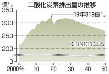 二酸化炭素排出量の推移