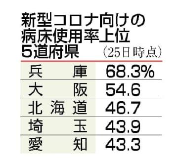 病床使用率、大阪と兵庫50%超 25%以上は15都道府県