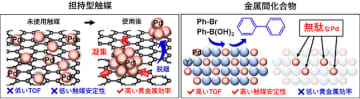 東工大、鈴木カップリング反応における活性や安定性を向上させた触媒を開発