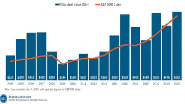 Tech M&A Spending: A Record No One Saw Coming