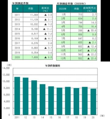 倒産件数の推移(画像: 帝国データバンクの発表資料より)
