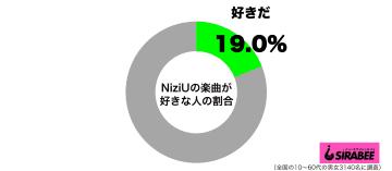 紅白出場でさらに注目 20代女性の3割がすでに「NiziUの楽曲が好き」