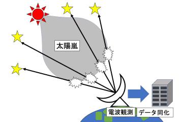 従来の2倍の精度を持つ世界最高水準の太陽嵐予測システムを名大などが開発