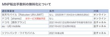 MNP転出手数料無料化で「キャリア乗り換えし放題」に ドコモとKDDIは4月1日