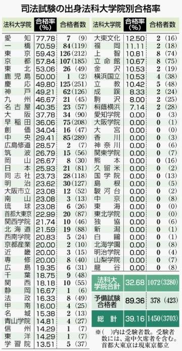 司法試験に6人が合格 琉大法科大学院 全国では合格者減
