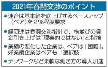 経団連会長「雇用維持が最優先」 春闘、賃上げ鈍化は不可避 画像