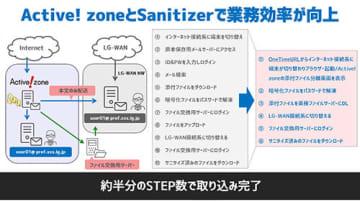 クオリティア、「Active!zone」と「Sanitizer」の連携を開始 画像