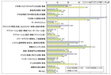 業務効率の IT から新規ビジネスモデル創出の IT へ、JUAS 調査速報値 画像