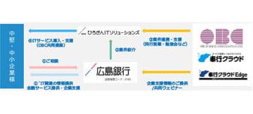 OBC、ひろぎんITソリューションズと地域顧客のDX化推進で連携 画像