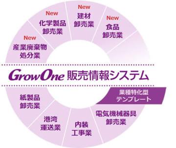 ニッセイコム、GrowOne 販売情報システムの業種特化型テンプレートを追加 画像