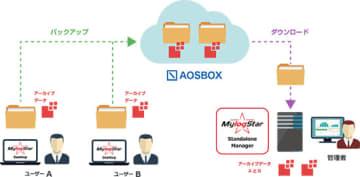 ラネクシーとAOSデータ、テレワーク環境の証跡管理サービスで協業 画像