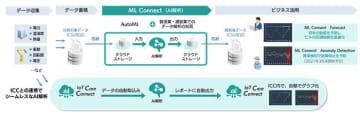 SBT、製造・建設業向けのAIデータ解析サービス「ML Connect」を提供 画像