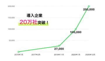 ワークスモバイルジャパン、「LINE WORKS」導入企業が20万社突破 画像