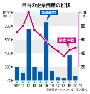 福井県内の企業倒産の推移