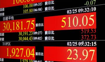 東証、午前終値3万0156円 米株高追い風、一時500円上昇 画像