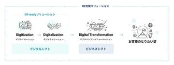 日本事務器、DX実現を支援するソリューションを提供 画像