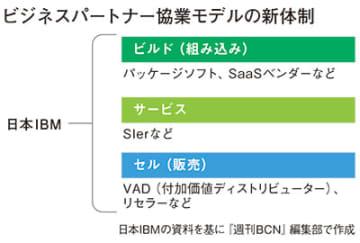 ISVやSIerを直接的に支援 ビルド/サービス/販売の3類型を柱に 画像
