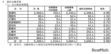【高校受験2021】山梨県公立高、後期募集の志願状況(確定)甲府南(理数)1.36倍