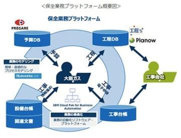 日本IBM、大阪ガスのDX推進を支援 画像