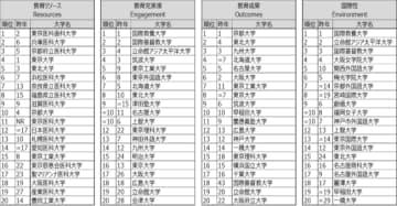 東北大学が2年連続1位に!「THE世界大学ランキング日本版2021」発表 画像