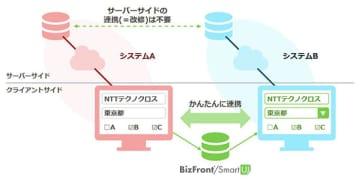 NTTテクノクロス、業務ナビゲーションツールの新バージョン 画像