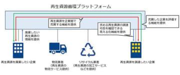双日と日商エレなど4社、再生資源循環プラットフォームの実証を開始 画像