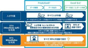 SCSKとMinoriソリューションズ、ERP/RPA連携の生産性向上ソリューション 画像