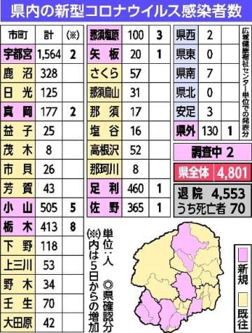 県内の新型コロナウイルス感染者数