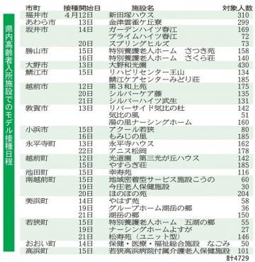 福井県内高齢者入所施設でのモデル接種日程