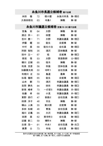糸魚川市長選・市議選、立候補者受け付け終了 画像