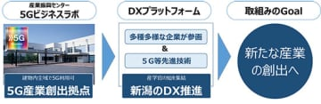 NTTドコモと新潟市など、地場産業創出を目的に5Gで連携協定 画像