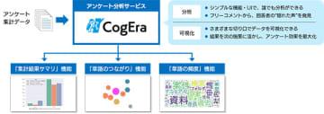 SBT、自然言語処理技術を活用したアンケート分析サービス「CogEra」 画像