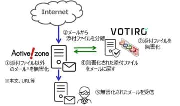 クオリティア、「Active!zone」とアズジェントの「VOTIRO Disarmer」を連携 画像