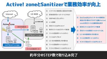 クオリティア、「Active!zone」と川口弘行の「Sanitizer」を連携 画像