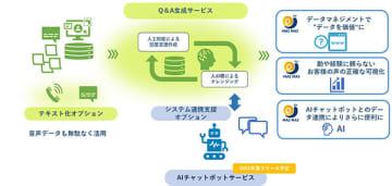 三井情報、コンタクトセンターの業務効率化を支援する「MAI MAI」シリーズ 画像
