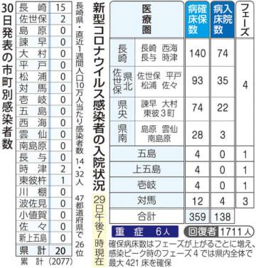 30日発表の市町別感染者数(左)、新型コロナウイルス感染者の入院状況(29日午後7時現在)