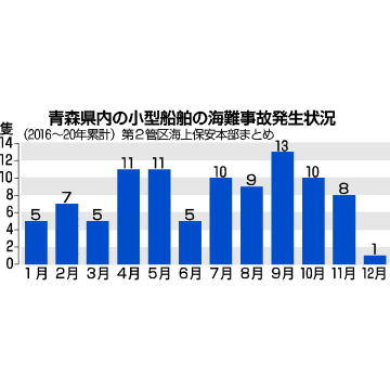 青森県内の小型船舶の海難事故発生状況