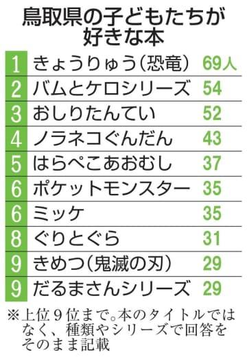 鳥取県の子どもたちが好きな本(上位9位まで)