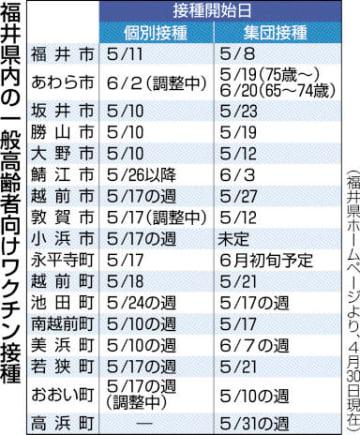 福井県内の新型コロナワクチン高齢者接種の開始日