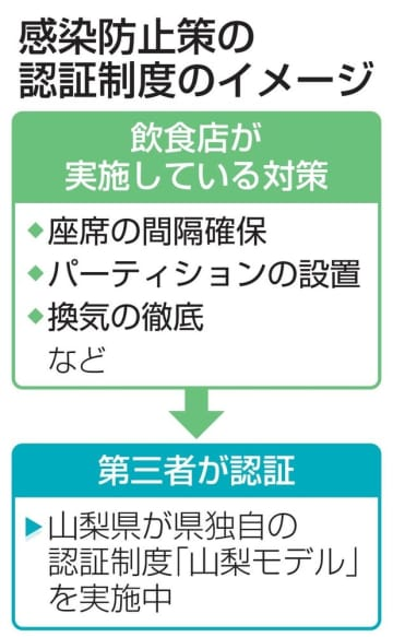 感染防止策の認証制度のイメージ