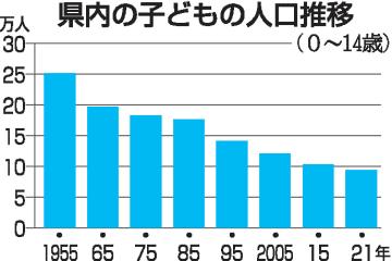福井県内の子どもの人口推移(0~14歳)