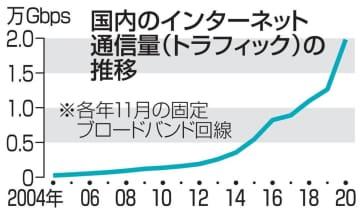 ネット通信量、04年比78倍に コロナで在宅時間拡大が影響 画像