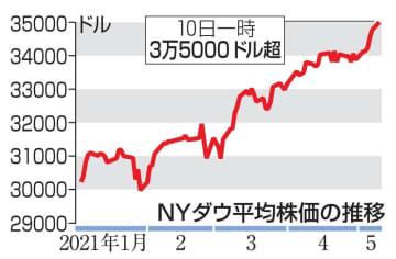 NY株初の3万5千ドル超え 取引時間中、米景気を楽観 画像